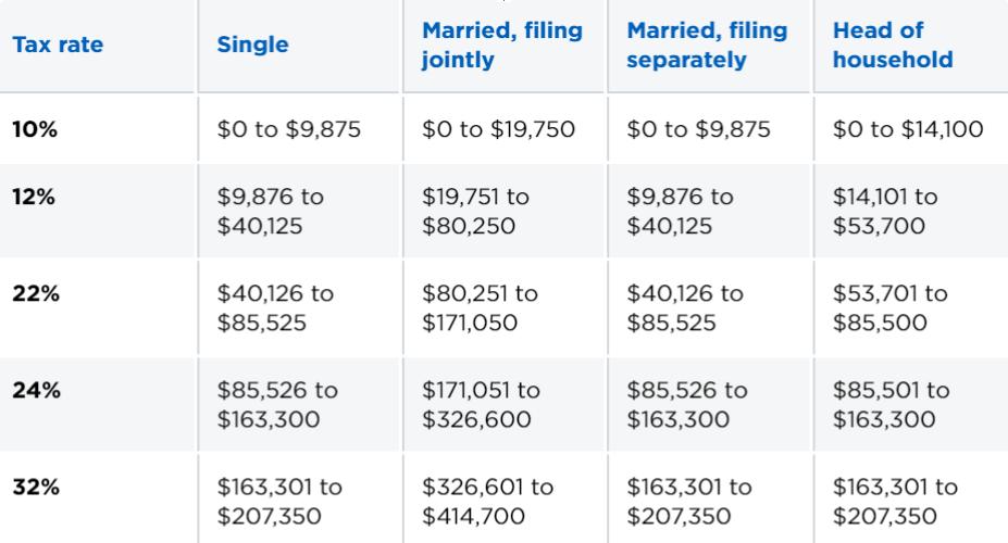 Roth ira income limits single 2020